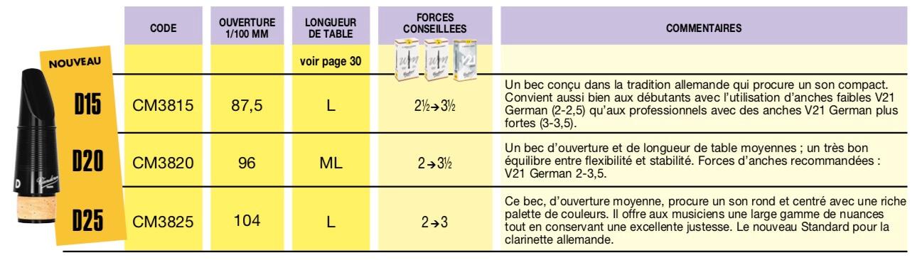 Comparaison Becs Clarinette Vandoren Paris